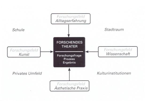 ForschendesTheater